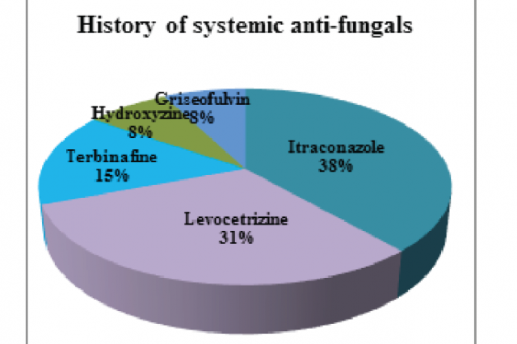 Figure 3(b): Patients with history of systemic anti-fungals