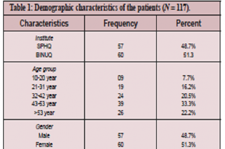 Demographic characteristics of the patients (N = 117).