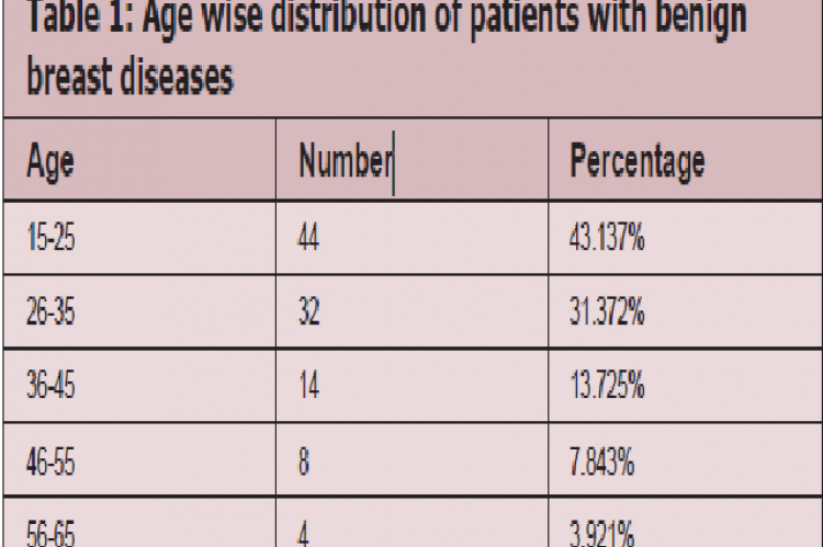 Age wise distribution of patients with benign breast diseases