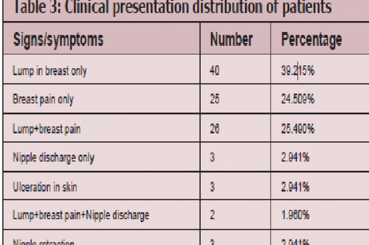 Clinical presentation distribution of patients